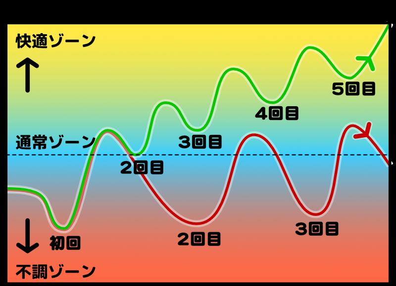 回復グラフ